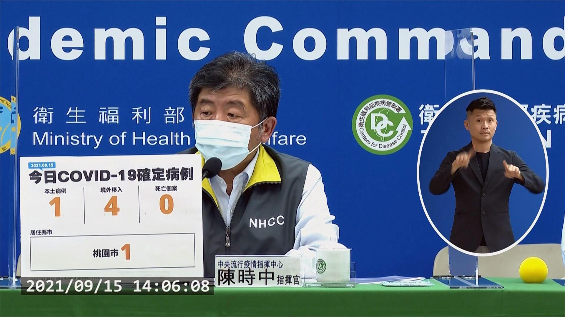 Ngày 15/9 Đài Loan tăng thêm 1 ca nhiễm nội địa