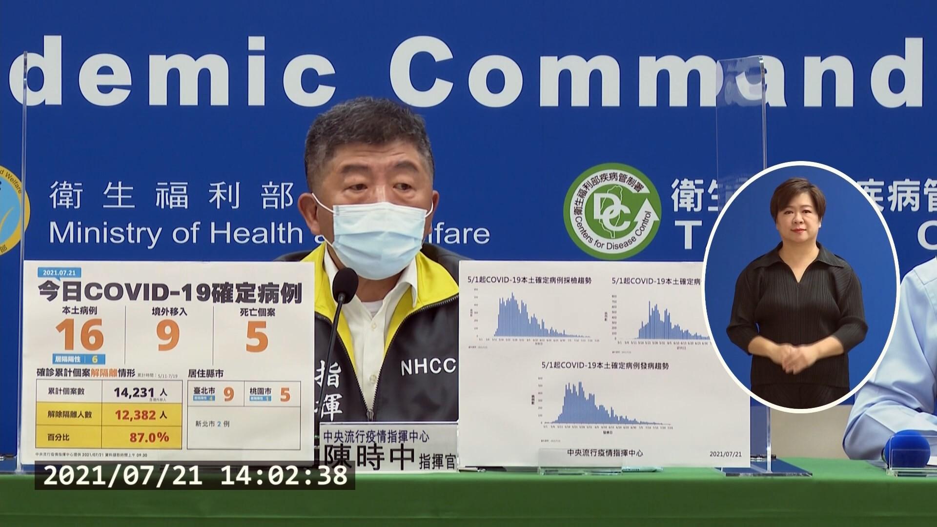 Ngày 21/7 Đài Loan ghi nhận 16 ca nhiễm trong nước